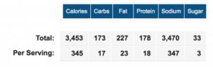 nutrition info for cauliflower hemp burgers